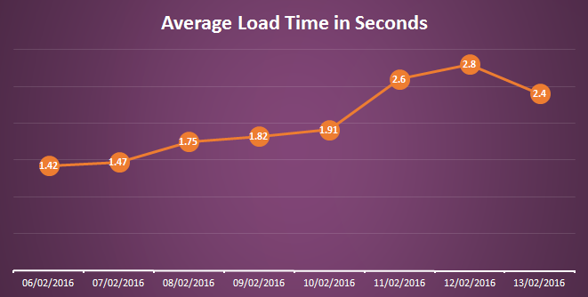 Load time showing a steady climb until the 13th when a sudden drop occurs.