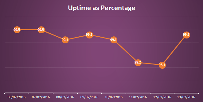 Comparing against the standard uptime it becomes clear there is much room for improvement for next year