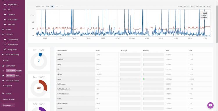 StatusCake Server Monitoring